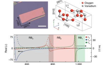 Broad spectral tuning of ultra-low-loss polaritons in a van der Waals crystal by intercalation