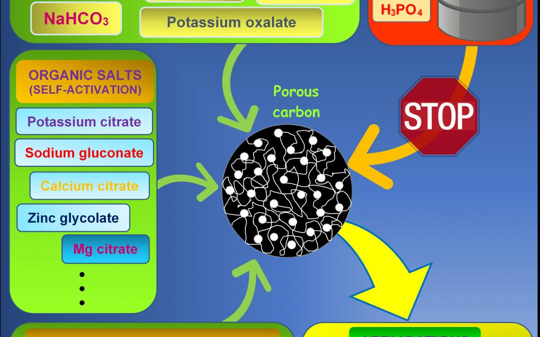 More Sustainable Chemical Activation Strategies for the Production of Porous Carbons